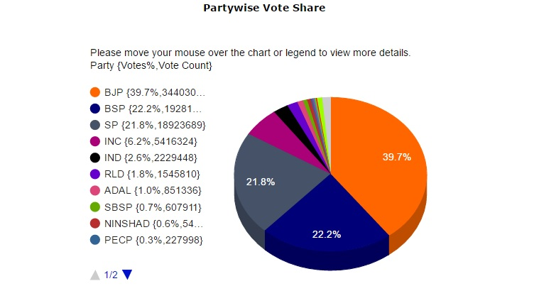 partywise vote share